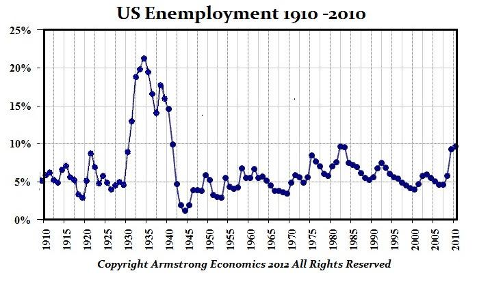 US-Unemployment-1910-2010_02