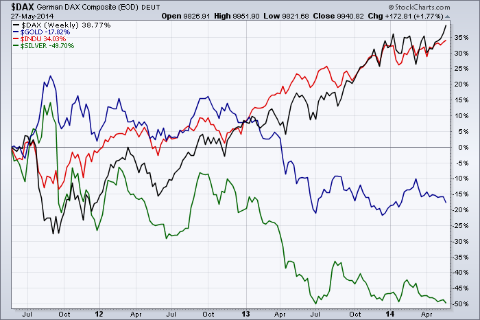 stocks-vs-precious-metals-3years-28052014
