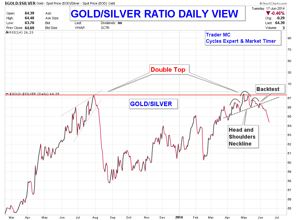 GOLD-SILVER-RATIO-DAILY-VIEW-JUN-18_03