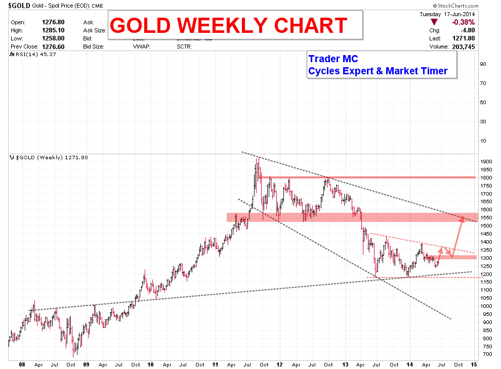 GOLD-WEEKLY-CHART-JUN-18_11
