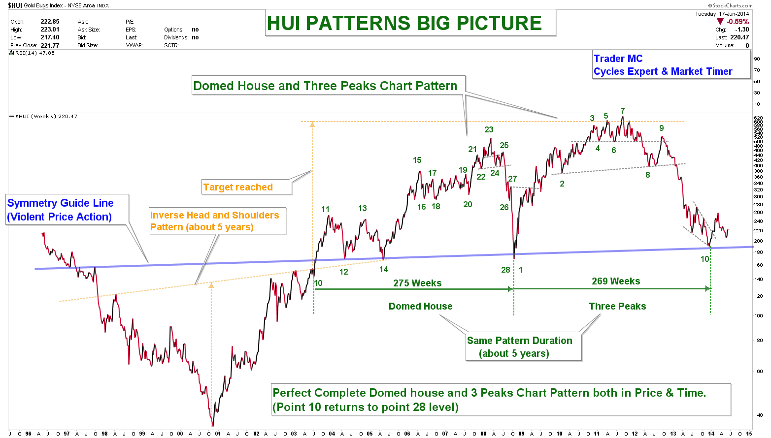 HUI-PATTERNS-BIG-PICTURE-JUN-18_05