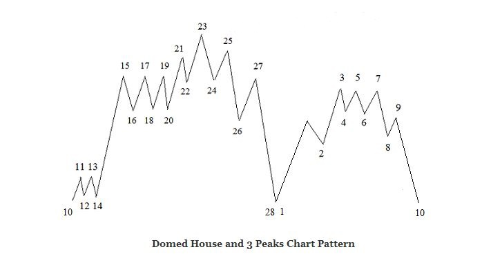 Lindsay-Domed-House-and-3-Peaks-chart-Pattern_12