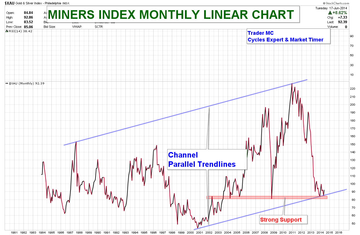 MINERS-INDEX-MONTHLY-LINEAR-CHART-JUN-18_04