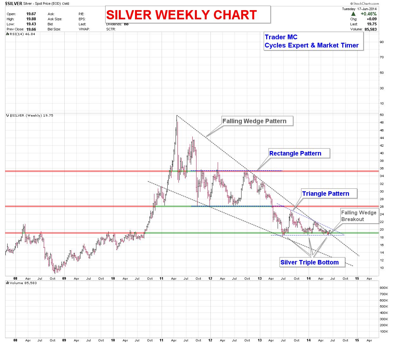 SILVER-WEEKLY-CHART-JUN-18_07