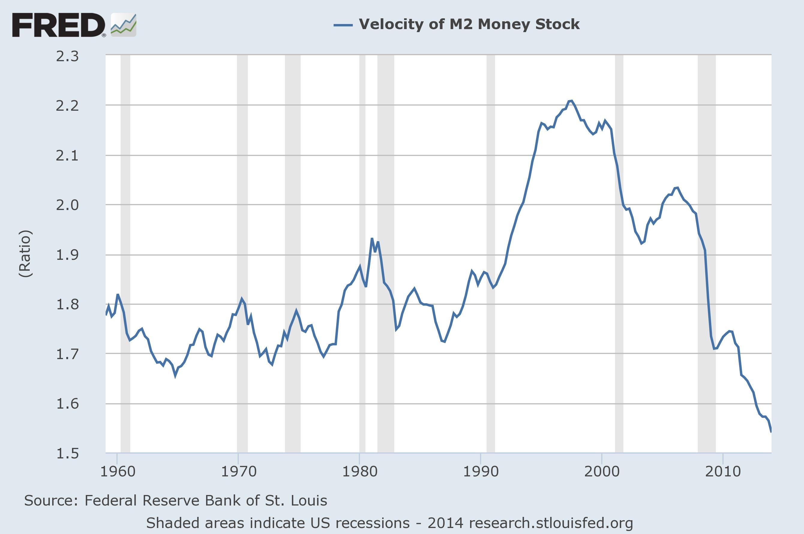 Velocity-Of-Money-M21