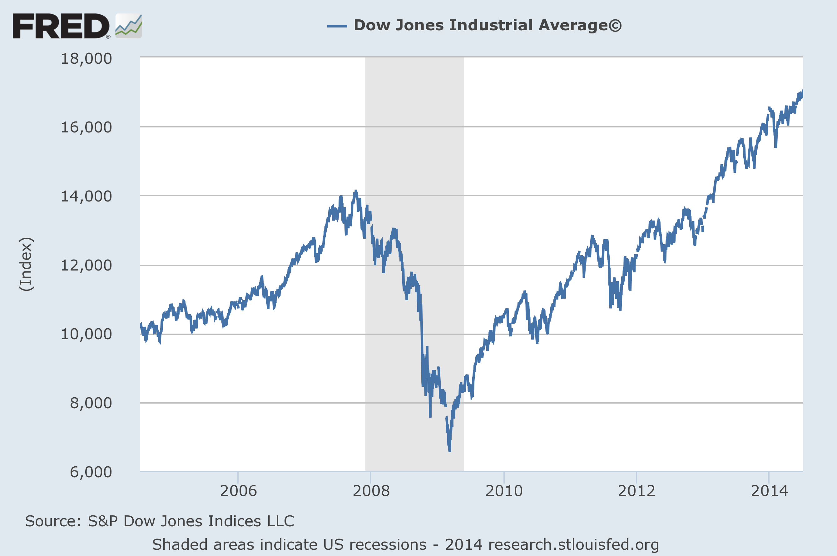 Dow-Jones-Industrial-Average-2014_01