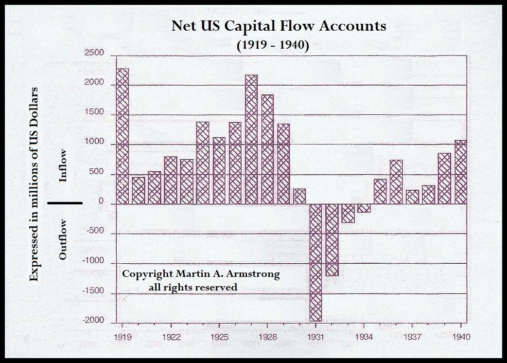 capitalflow1919-1940_04