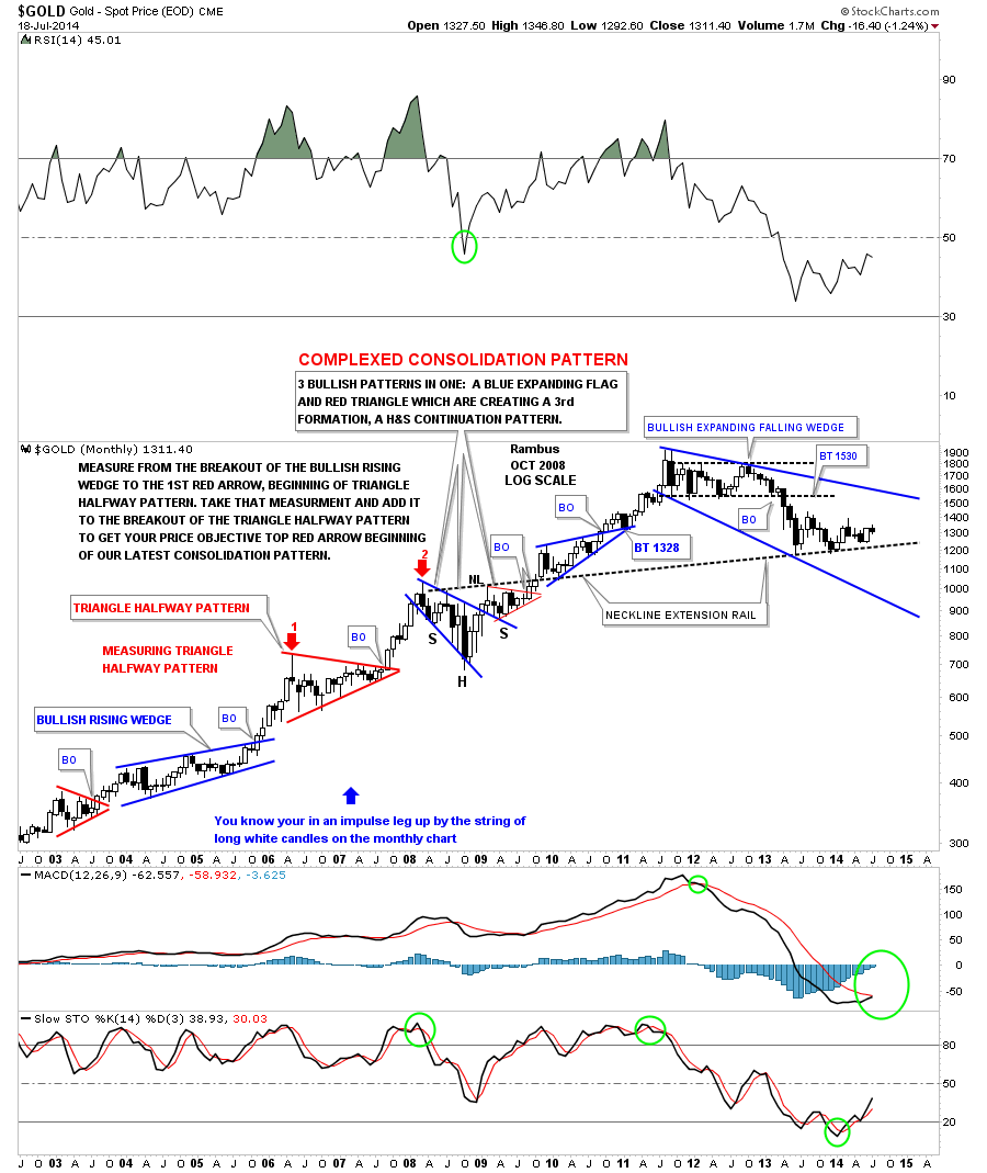 gold-onthly-trading-range_09