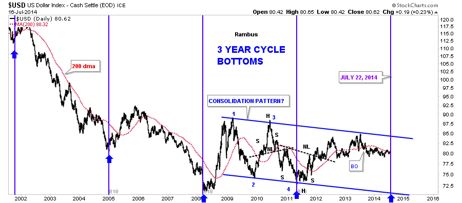 us-dollar-3-year-bottoms_03