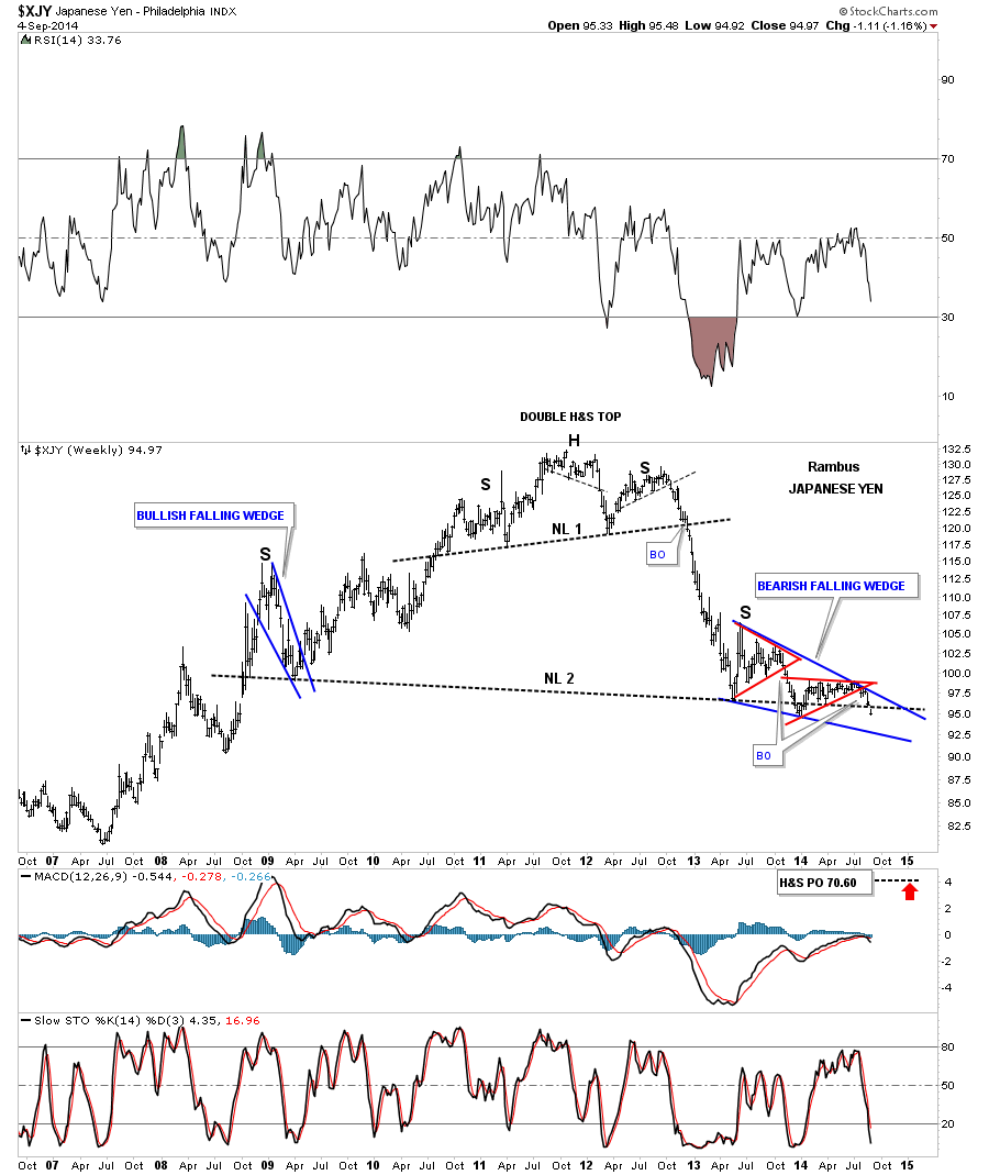 yen-weekly-falling-wedge_05