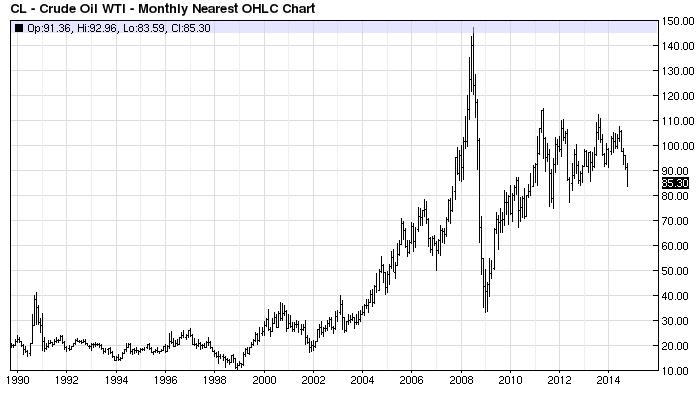 Barchart.com - WTI Crude nearest Futures - Rohölpreis 14102014