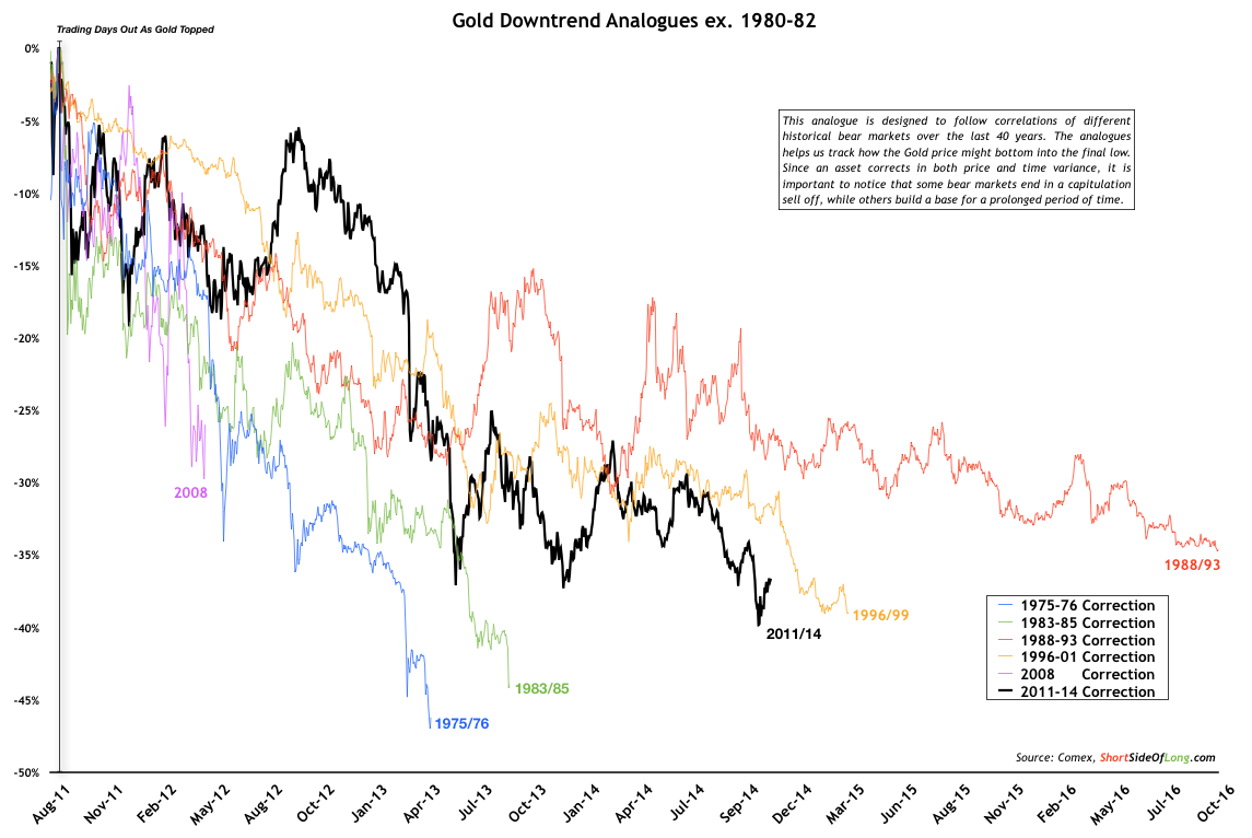 Gold-Downtrends_01