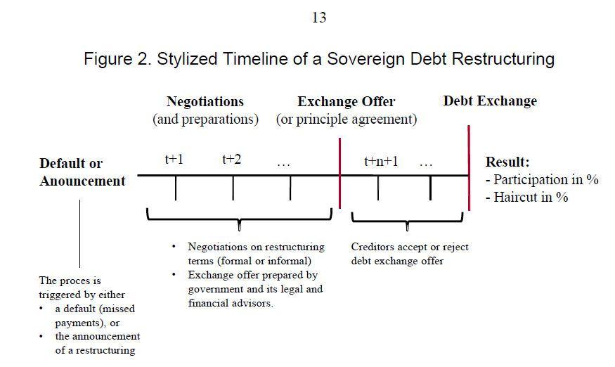 IMF-SovDebtRestructure